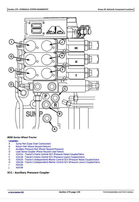 John Deere 1790 Front-Fold Planters Diagnosis and Tests